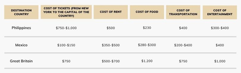 travel-cost-table